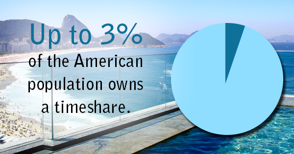 how to sell a timeshare legally